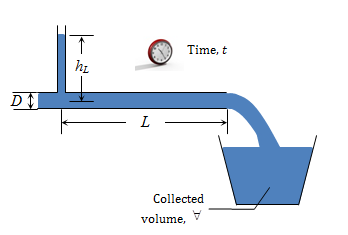 Ijmem a simple algorithm to relate measured surface roughness to fluid flow experiment to measure equivalent sand grain roughness a measured volume of water discharged to the atmosphere along with time measurements ccuart Images