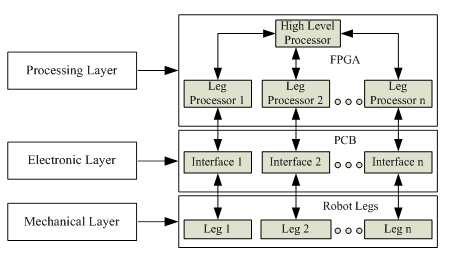 Ijmem a miniature legged hexapod robot controlled by a fpga diagram of the robot ccuart Gallery